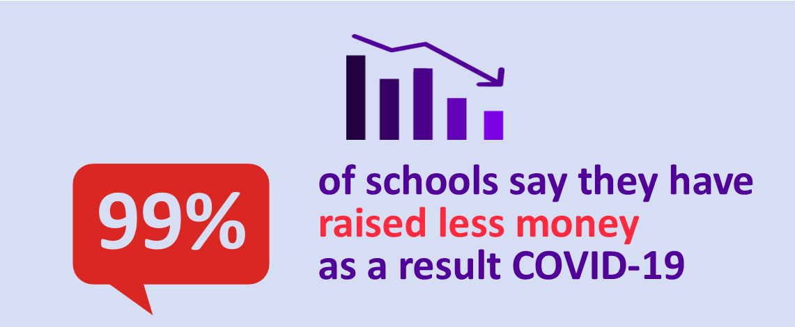 The Impact of COVID-19 on School Fundraising